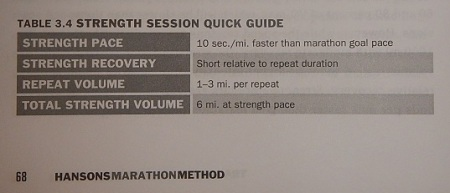 From the Hansons Marathon Method book by Luke Humphrey with Keith & Kevin Hanson
