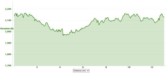 2014 Hokie Half Marathon elevation