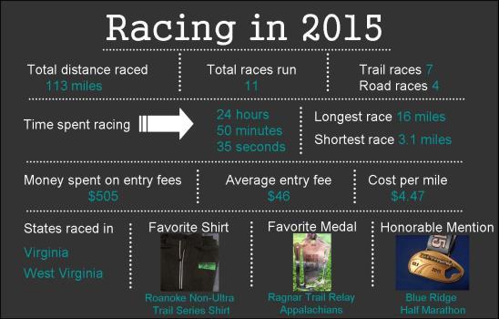 racing in 2015