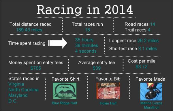 racing in 2014