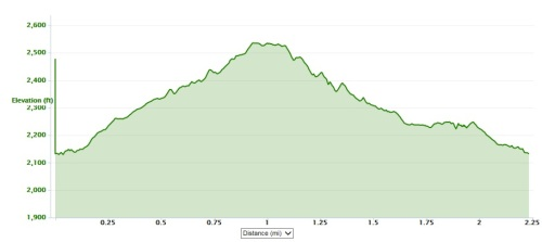 mountain trail elevation
