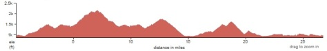 2014 Blue Ridge Marathon course elevation profile
