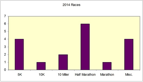 2014 races