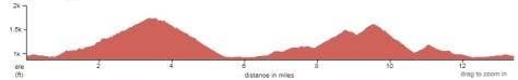 2014 Blue Ridge Half Marathon course elevation profile