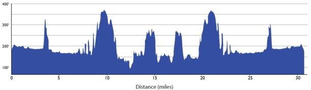 TNF 50K elevation profile